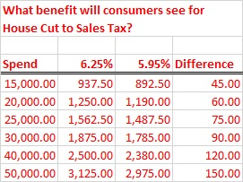 sales tax change
